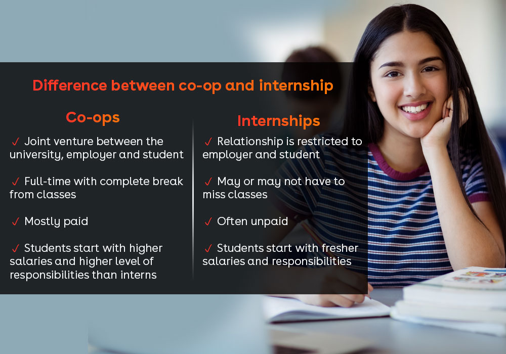 Difference between co-op and internships