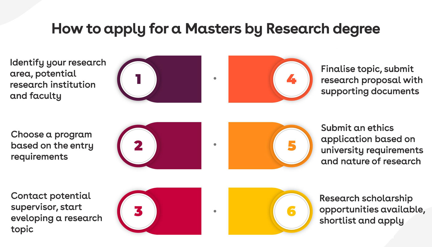 How to apply fpr masters by research in Australia?